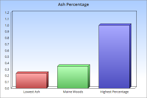 maine woods pellets ash percentage