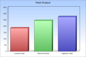 maine woods pellets heat chart