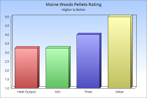 maine woods pellets rating